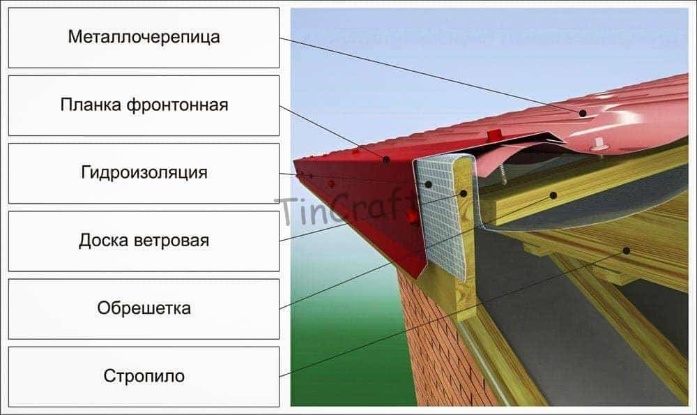 Схема ветровой планки