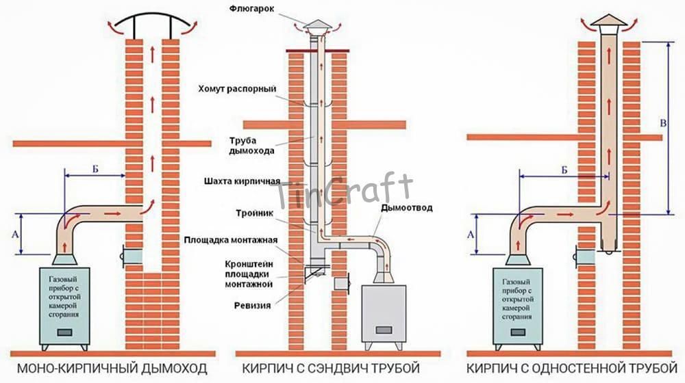 Схема газового дымохода